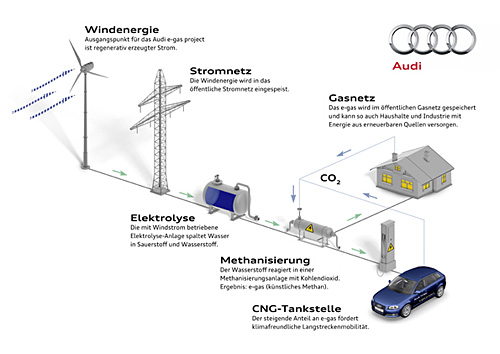 Vom Ökostrom aus Windkraft zu Gas und Strom