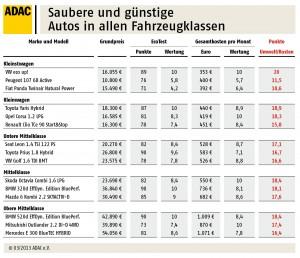 """ADAC-Übersicht der """"Saubermänner"""". © ADAC"""