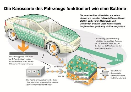 Volvo Batterie-Konzept Bild: Volvo