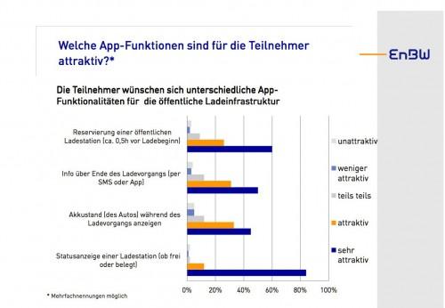 Umfrage der EnBW zur Lade-App