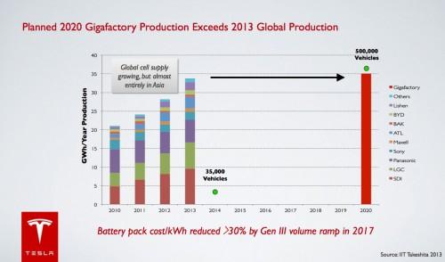 Die Tesla-Pläne für die Gigafactory. Quelle: Tesla
