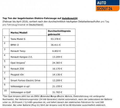 Top Ten der begehrtesten Elektro-Fahrzeuge auf Autoscout24