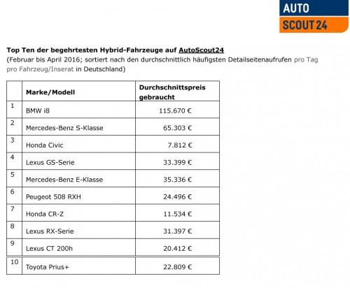 Top Ten der begehrtesten Hybrid-Fahrzeuge auf Autoscout24